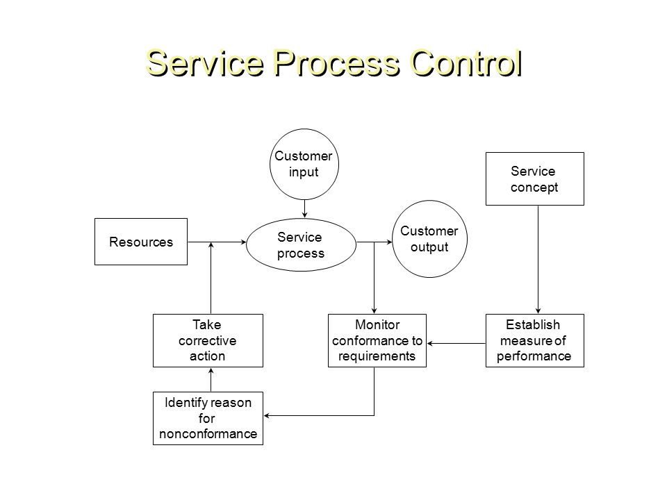 Service quality ppt video online download 11 service process control ccuart Image collections