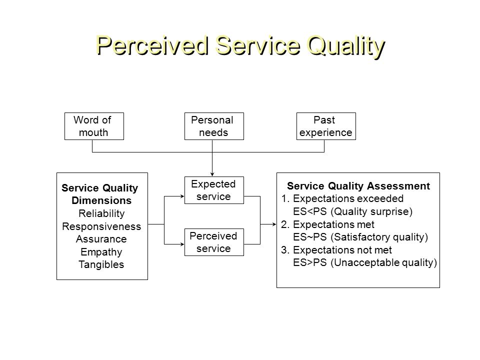 Service quality ppt video online download perceived service quality ccuart Image collections