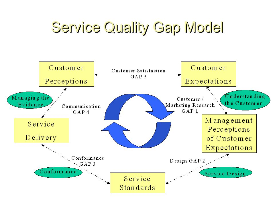 Service quality ppt video online download 5 service quality gap model ccuart Image collections