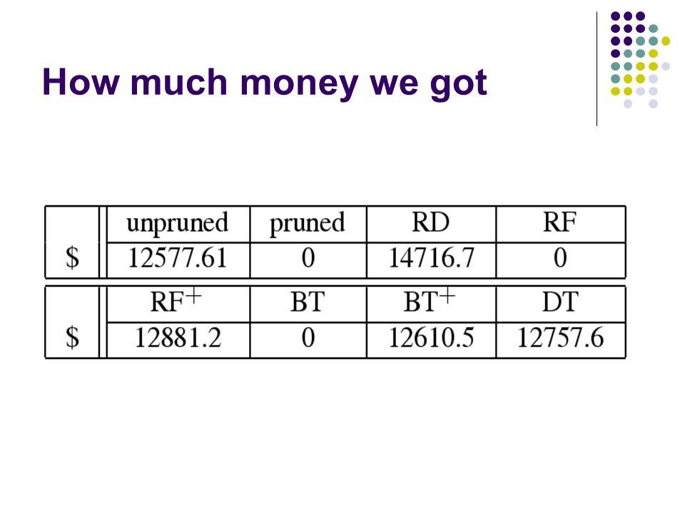 How much money we got