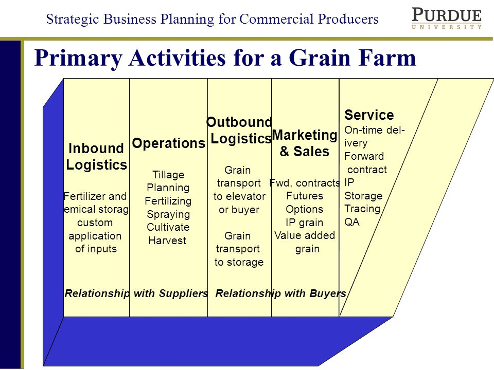 Value Added Producer Grants