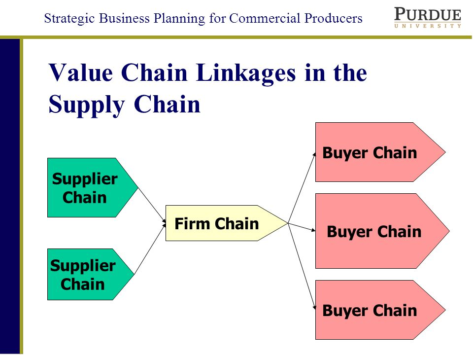 SBP 4a: Supply Chain Linkages