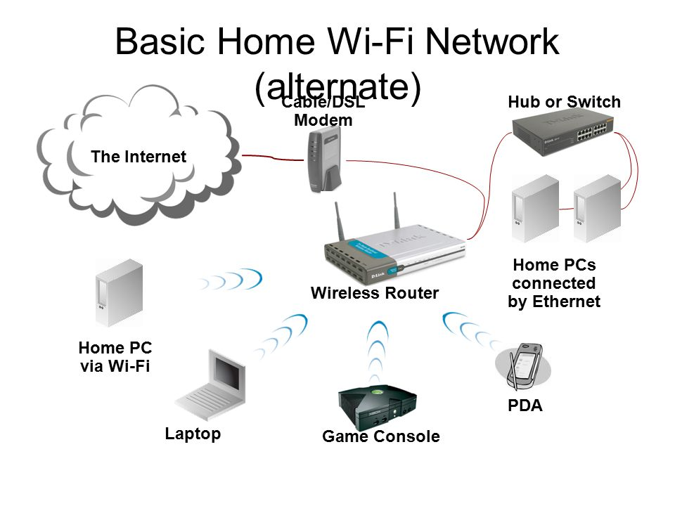 Nice Basic Home Network Diagram Ideas - Electrical and Wiring ...