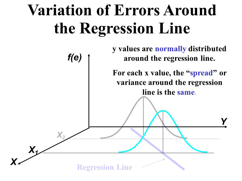 Variation of Errors Around the Regression Line