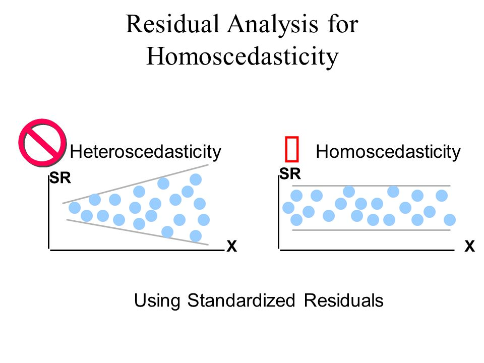 Residual Analysis for Homoscedasticity