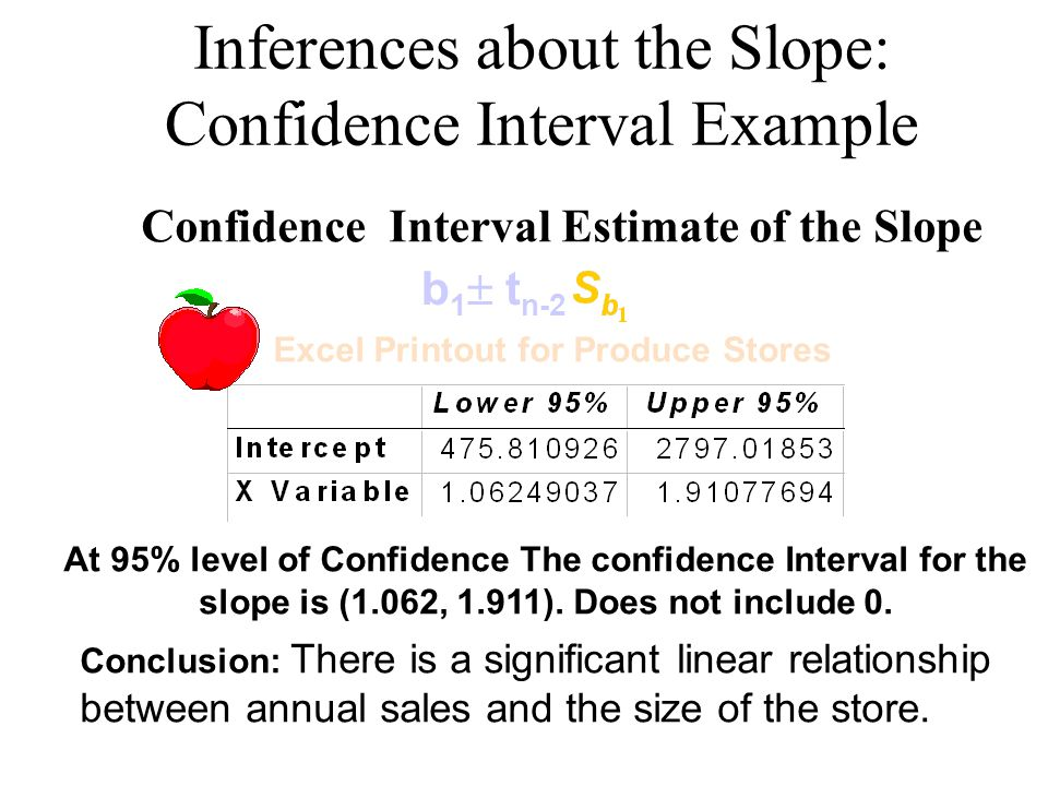 Inferences about the Slope: Confidence Interval Example