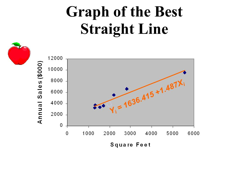 Graph of the Best Straight Line