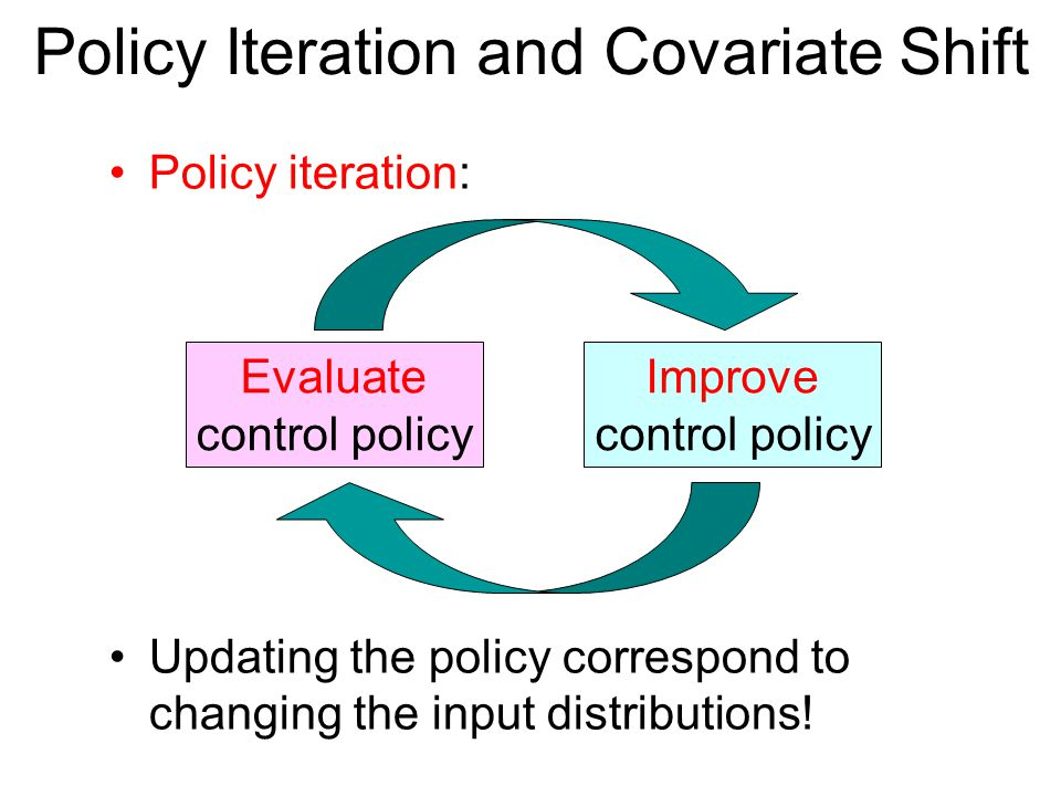 Policy Iteration and Covariate Shift