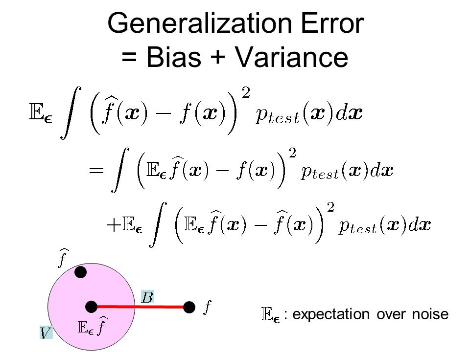 Generalization Error = Bias + Variance