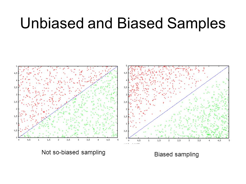 Unbiased and Biased Samples