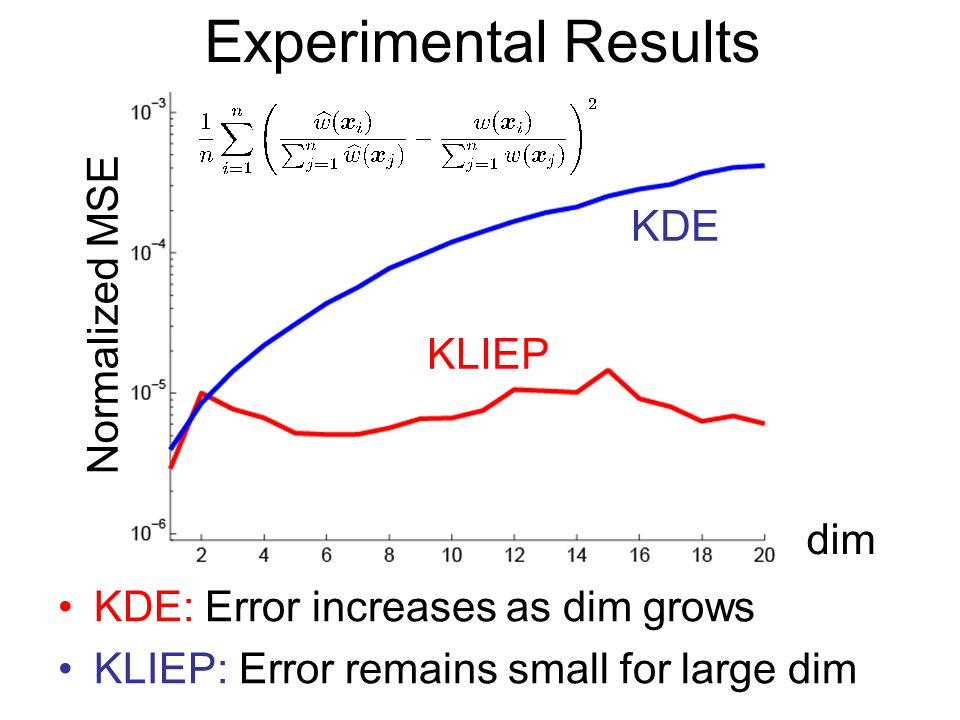 Experimental Results KDE Normalized MSE KLIEP dim