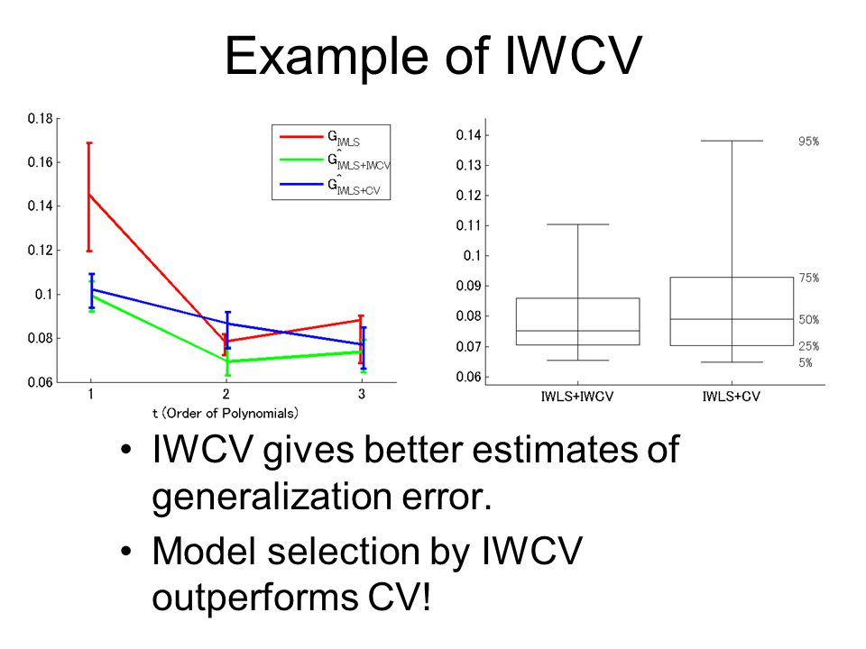 Example of IWCV IWCV gives better estimates of generalization error.