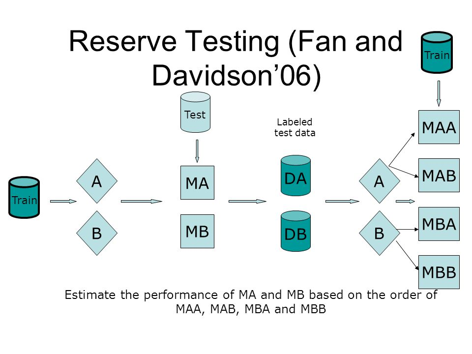 Reserve Testing (Fan and Davidson'06)