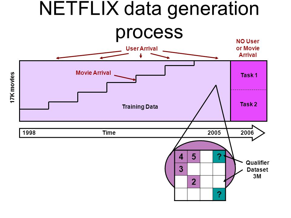 NETFLIX data generation process