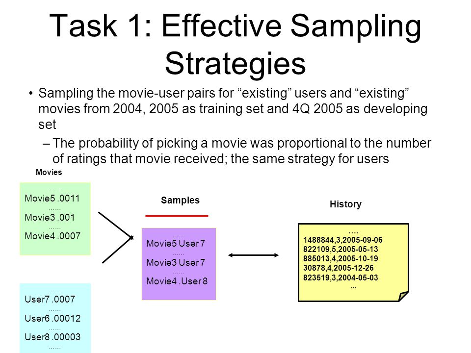 Task 1: Effective Sampling Strategies