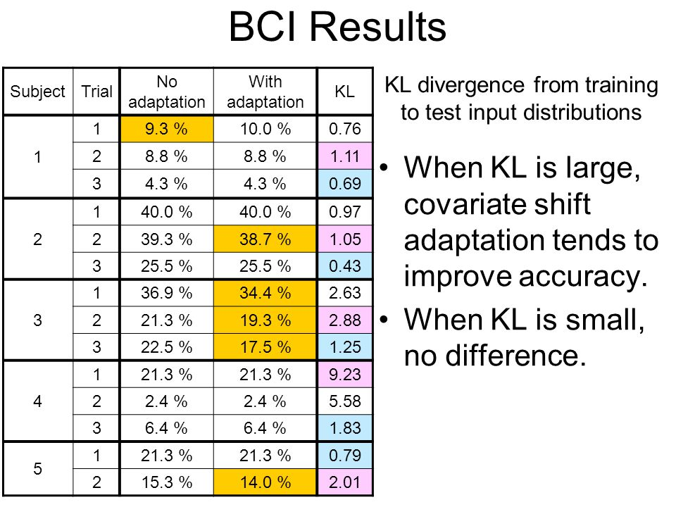 BCI Results Subject. Trial. No adaptation. With adaptation. KL. 1. 9.3 % 10.0 % 0.76. 2. 8.8 %