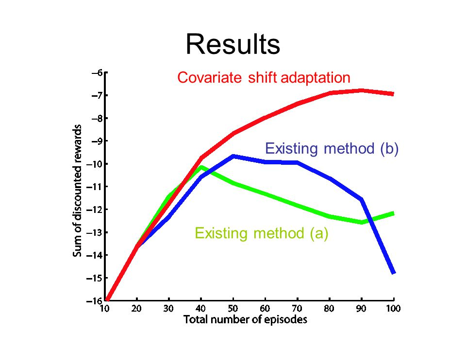 Covariate shift adaptation