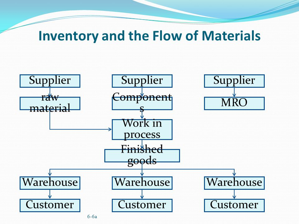 Inventory Fundamentals Ppt Video Online Download