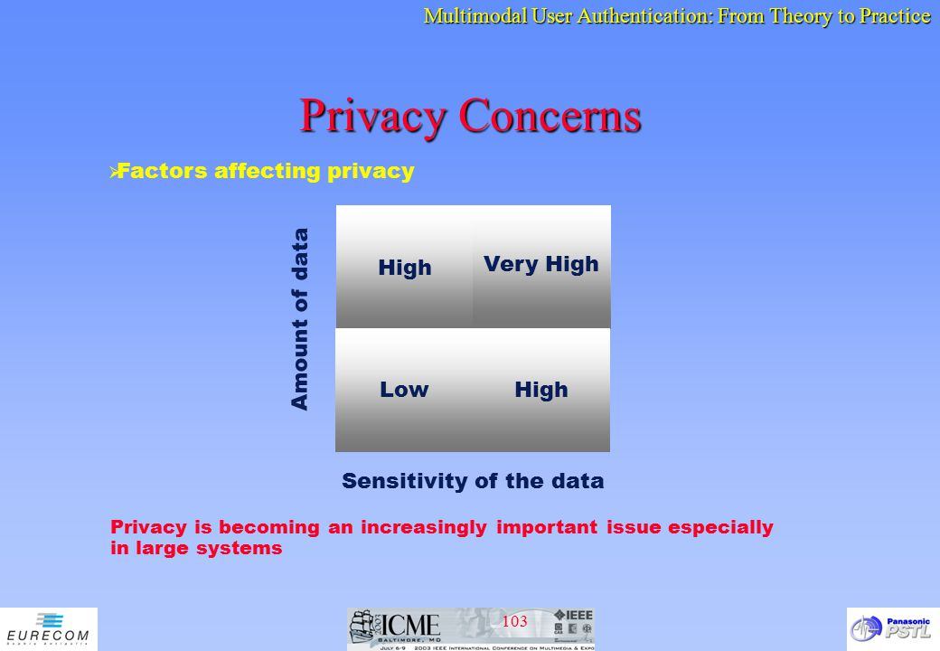 Privacy Concerns Factors affecting privacy High Very High