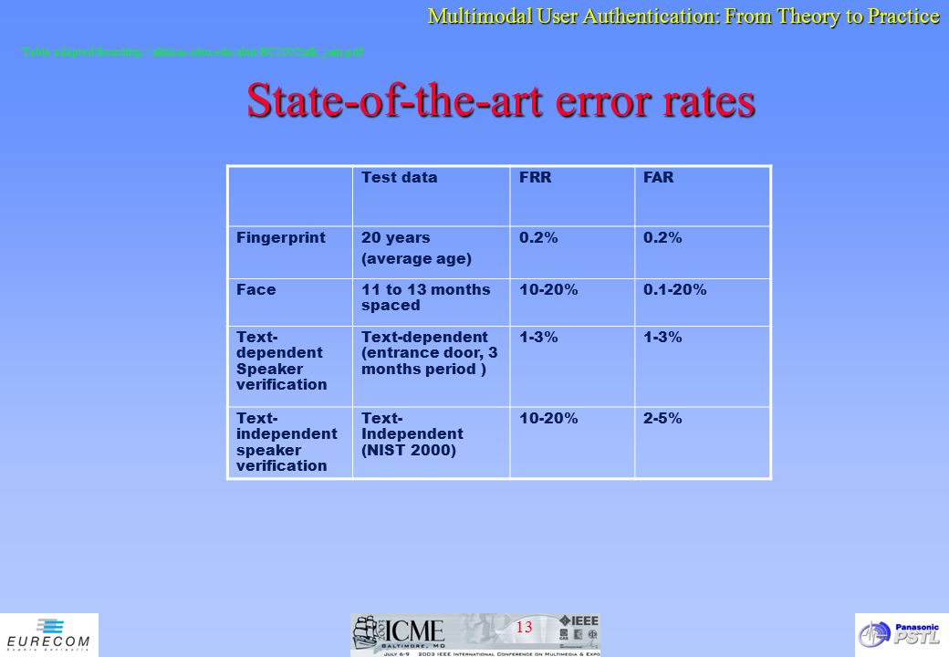 State-of-the-art error rates