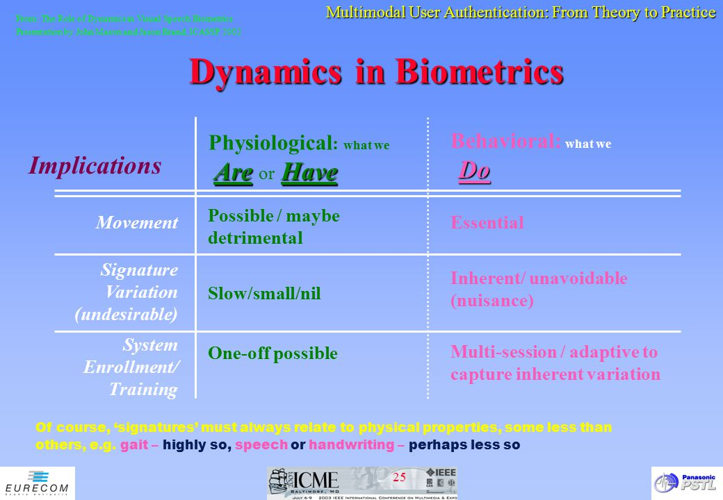 Dynamics in Biometrics