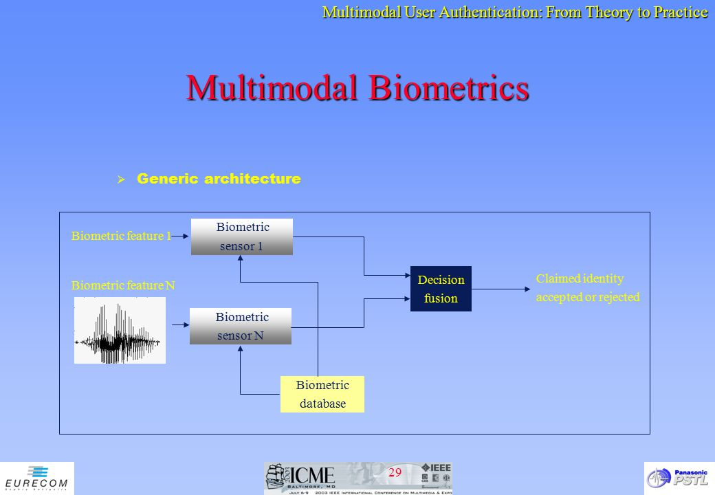 Multimodal biometrics phd thesis proposal