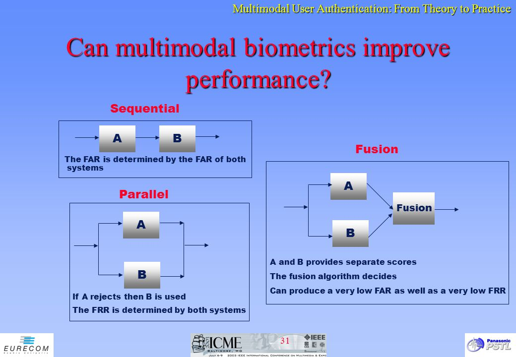 Can multimodal biometrics improve performance