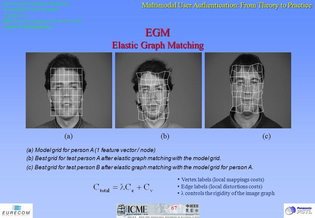 EGM Elastic Graph Matching