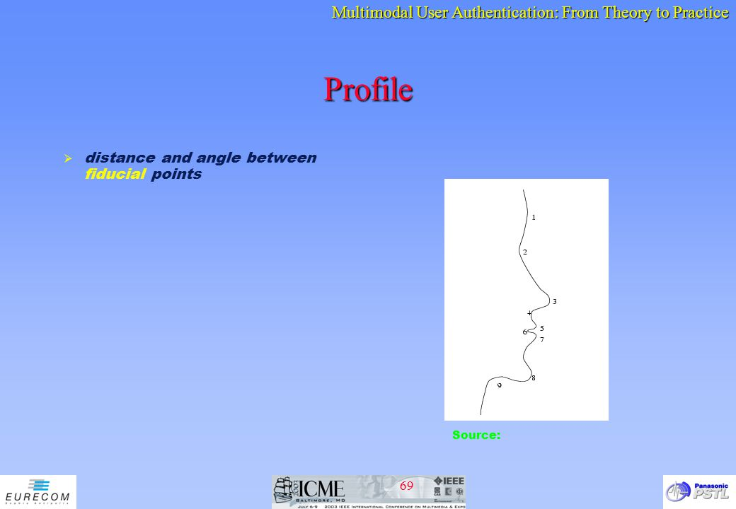 Profile distance and angle between fiducial points Source: