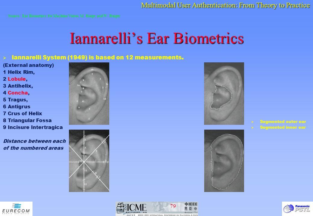 Iannarelli's Ear Biometrics