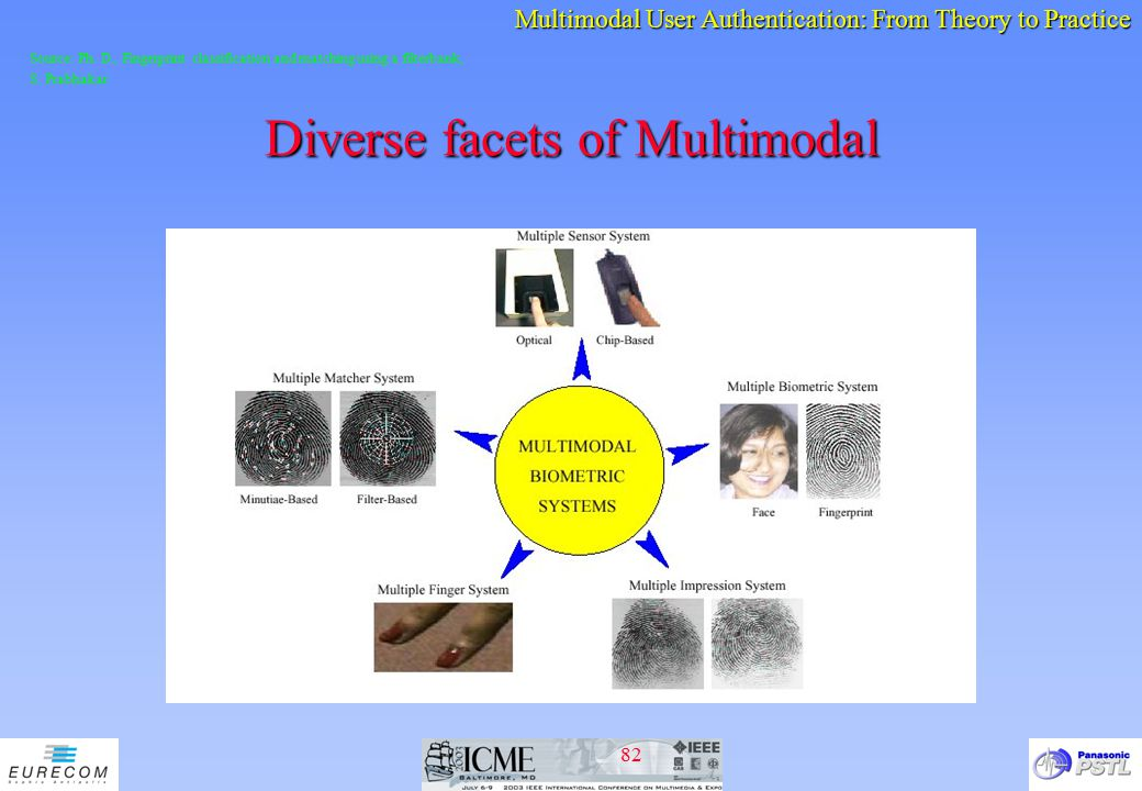 Diverse facets of Multimodal