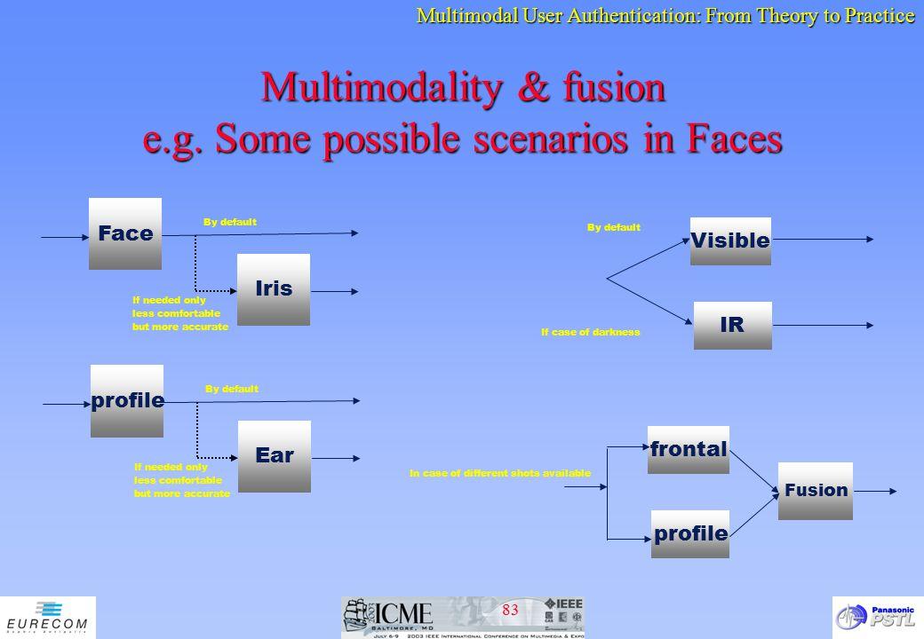 Multimodality & fusion e.g. Some possible scenarios in Faces