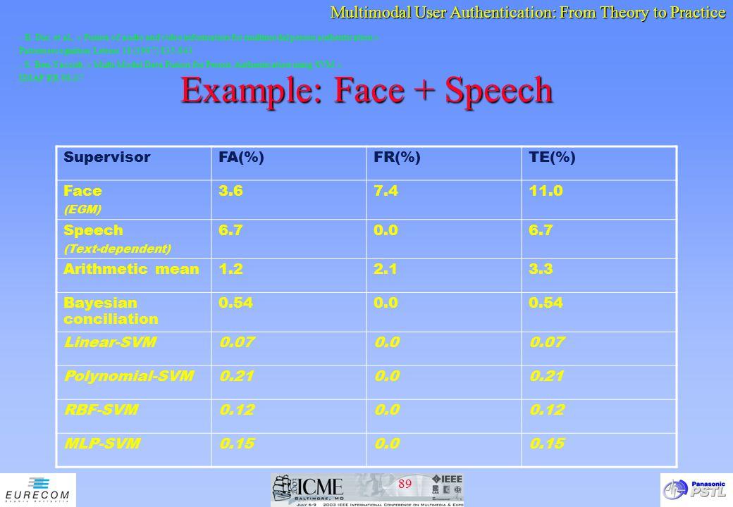 Example: Face + Speech Supervisor FA(%) FR(%) TE(%) Face 3.6 7.4 11.0
