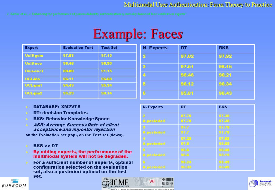 Example: Faces N. Experts DT BKS 2 97.02 97.92 3 97.51 98.15 4 96.46