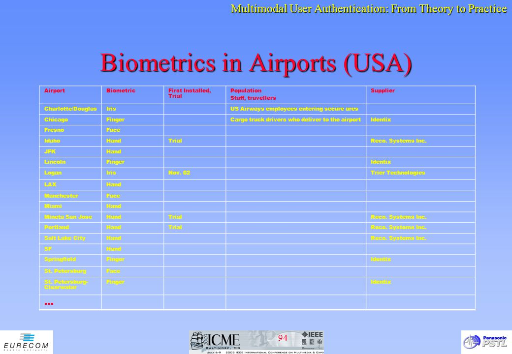 Biometrics in Airports (USA)