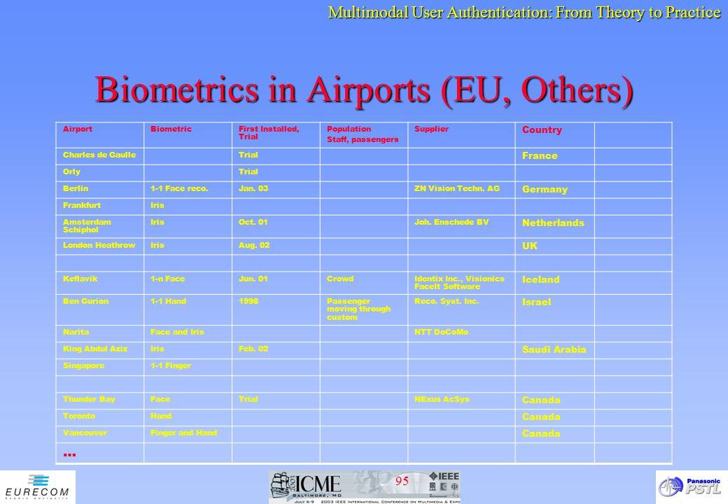 Biometrics in Airports (EU, Others)