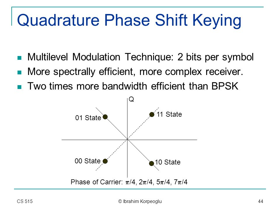 modulation and quadrature phase shift Quadrature amplitude modulation (qam) is both an analog and a digital modulation scheme (bpsk) and quadrature phase-shift keying (qpsk), respectively.