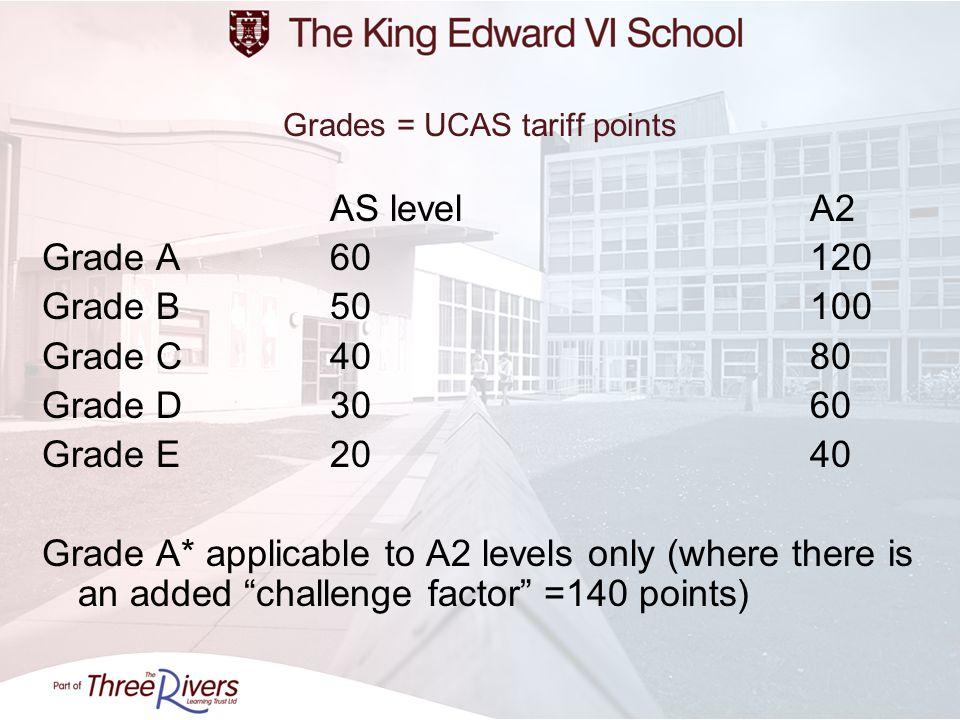 Grades = UCAS tariff points