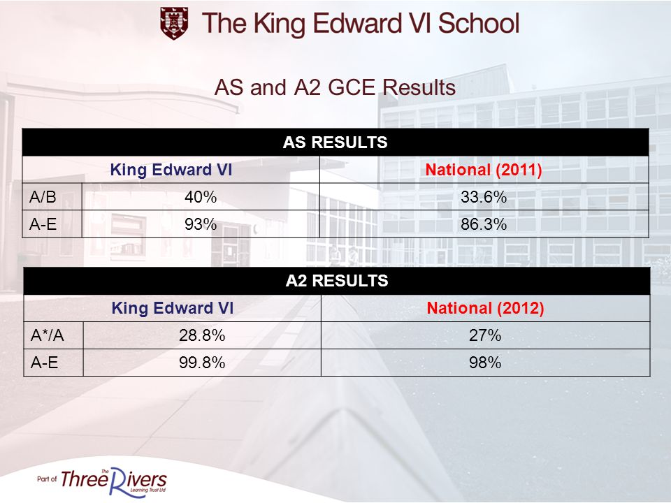 AS and A2 GCE Results AS RESULTS King Edward VI National (2011) A/B