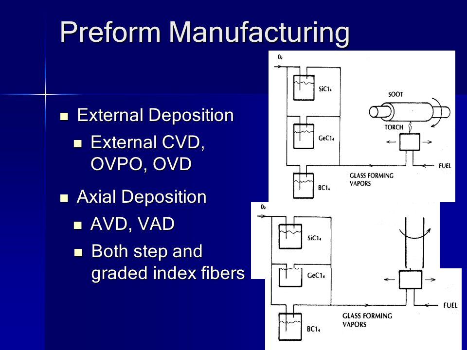 graded index fiber Graded index multimode fiber high bandwidth carbon coating options for reduced hydrogen sensitivity high temperature coatings for.