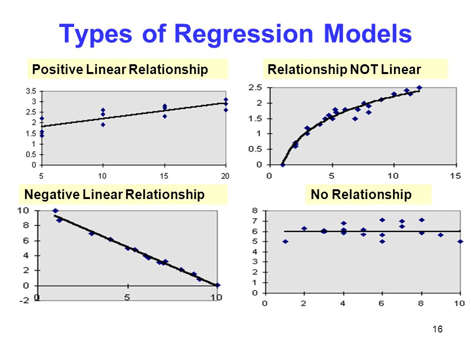 types of regression Advertisements: the following points highlight the top three types of regression equations the types are: 1 regression equation of y on x 2 regression.