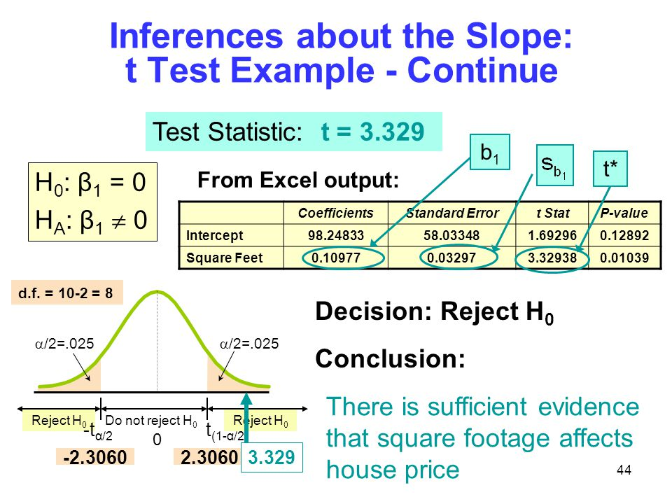 Inferences about the Slope: t Test Example - Continue