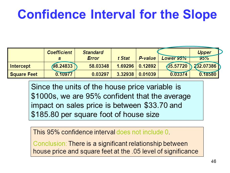 Confidence Interval for the Slope