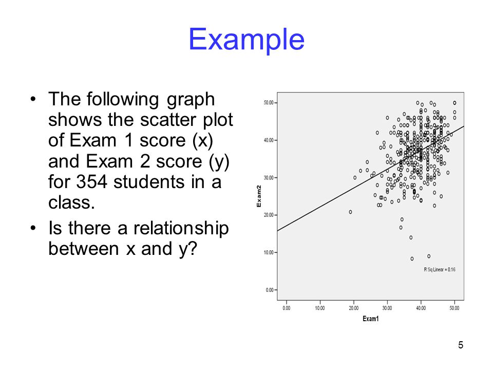 Example The following graph shows the scatter plot of Exam 1 score (x) and Exam 2 score (y) for 354 students in a class.