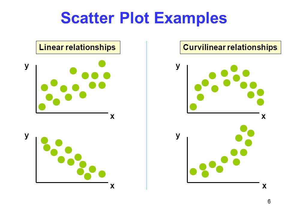 Scatter Plot Examples y x Linear relationships