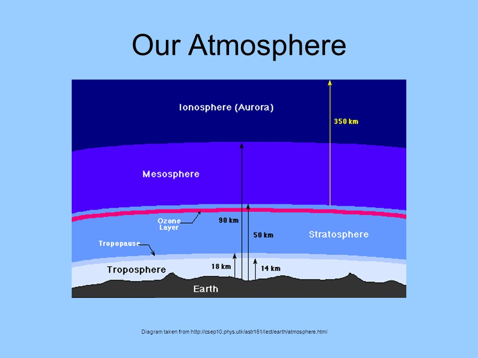 Atmospheric Spectroscopy Ppt Video Online Download