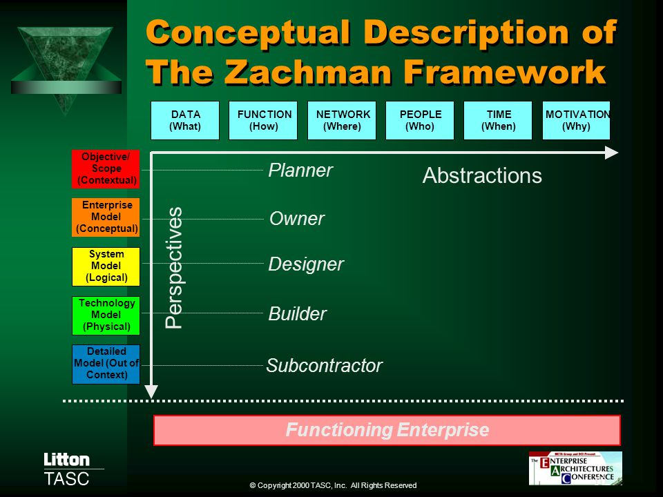 The use of zachman framework primitives for enterprise for Zachman framework template