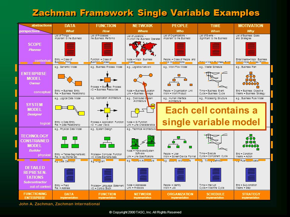 Each cell contains a single variable model