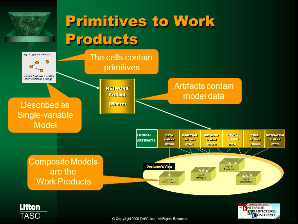 Primitives to Work Products