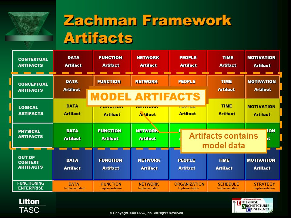 Zachman Framework Artifacts